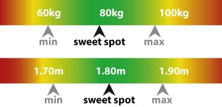 Torretta Series Guide with max user's weight and height.