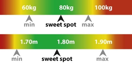 Sport Series Guide with max user's weight and height.