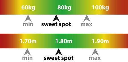 Nitro Concepts E220 Evo Size Guide: Optimal weight 77 kilos, optimal height 177cm.